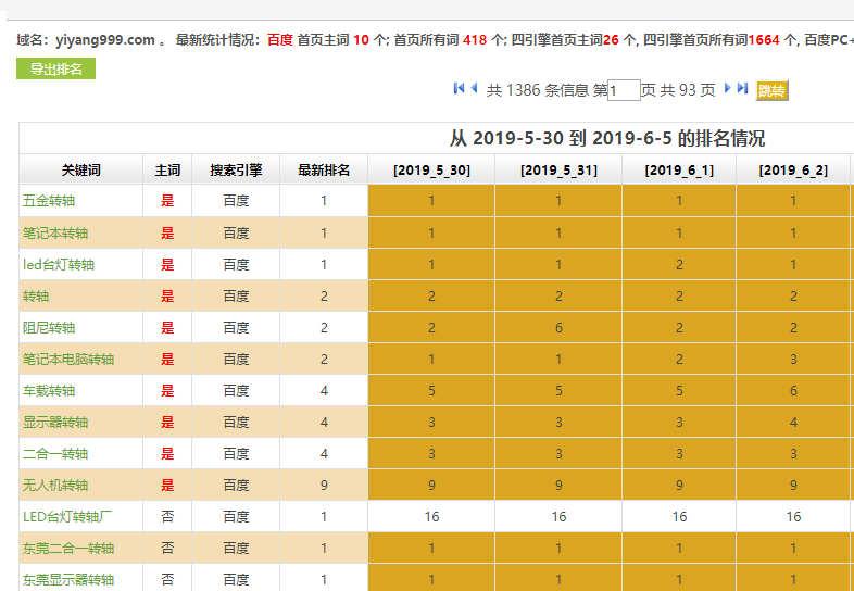 五金配件企业网站SEO优化排名案例