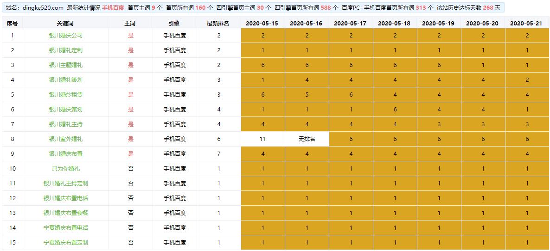 宁夏婚庆公司-宁夏婚礼策划公司网站SEO优化案例
